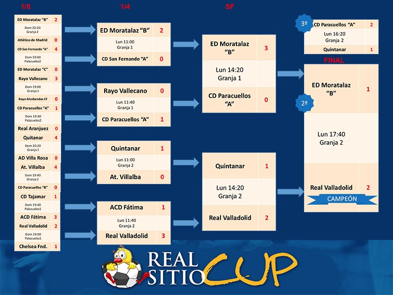 Campeones RSC 16